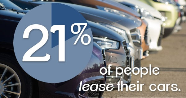 21% of People lease Their Cars Graphic